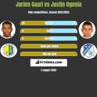 Jurien Gaari vs Justin Ogenia h2h player stats