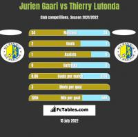 Jurien Gaari vs Thierry Lutonda h2h player stats