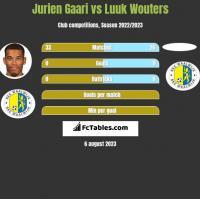 Jurien Gaari vs Luuk Wouters h2h player stats