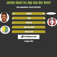 Jurien Gaari vs Jop van der Avert h2h player stats