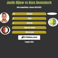 Justin Bijlow vs Kees Heemskerk h2h player stats
