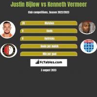 Justin Bijlow vs Kenneth Vermeer h2h player stats