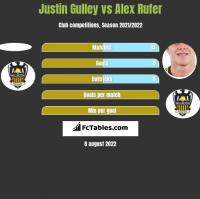 Justin Gulley vs Alex Rufer h2h player stats