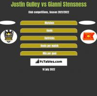 Justin Gulley vs Gianni Stensness h2h player stats