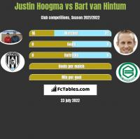 Justin Hoogma vs Bart van Hintum h2h player stats