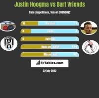 Justin Hoogma vs Bart Vriends h2h player stats
