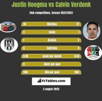 Justin Hoogma vs Calvin Verdonk h2h player stats