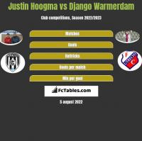 Justin Hoogma vs Django Warmerdam h2h player stats