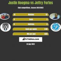 Justin Hoogma vs Jeffry Fortes h2h player stats