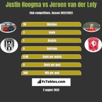 Justin Hoogma vs Jeroen van der Lely h2h player stats