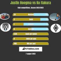 Justin Hoogma vs Ko Itakura h2h player stats