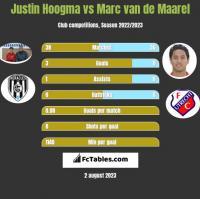 Justin Hoogma vs Marc van de Maarel h2h player stats