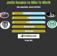 Justin Hoogma vs Mike Te Wierik h2h player stats