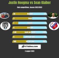 Justin Hoogma vs Sean Klaiber h2h player stats