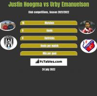 Justin Hoogma vs Urby Emanuelson h2h player stats