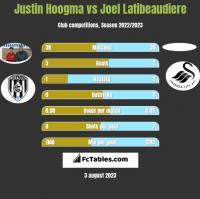 Justin Hoogma vs Joel Latibeaudiere h2h player stats