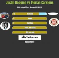 Justin Hoogma vs Florian Carstens h2h player stats