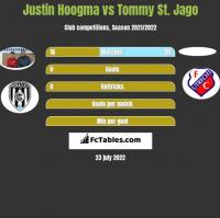 Justin Hoogma vs Tommy St. Jago h2h player stats