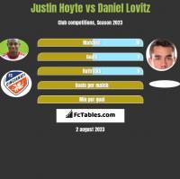 Justin Hoyte vs Daniel Lovitz h2h player stats