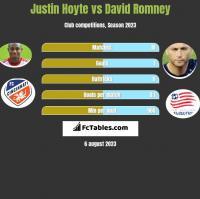 Justin Hoyte vs David Romney h2h player stats