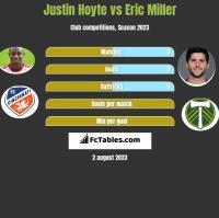 Justin Hoyte vs Eric Miller h2h player stats