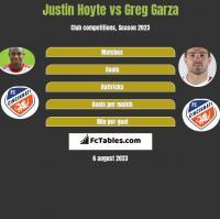 Justin Hoyte vs Greg Garza h2h player stats