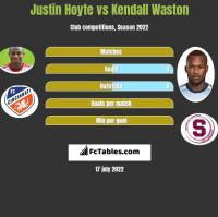 Justin Hoyte vs Kendall Waston h2h player stats