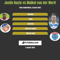 Justin Hoyte vs Maikel van der Werff h2h player stats