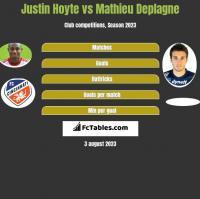 Justin Hoyte vs Mathieu Deplagne h2h player stats