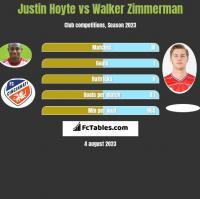 Justin Hoyte vs Walker Zimmerman h2h player stats