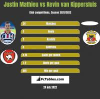 Justin Mathieu vs Kevin van Kippersluis h2h player stats
