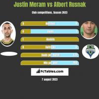 Justin Meram vs Albert Rusnak h2h player stats