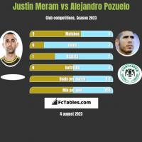 Justin Meram vs Alejandro Pozuelo h2h player stats