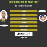 Justin Meram vs Allan Cruz h2h player stats