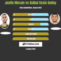 Justin Meram vs Anibal Cesis Godoy h2h player stats