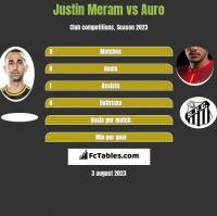 Justin Meram vs Auro h2h player stats