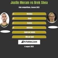 Justin Meram vs Brek Shea h2h player stats