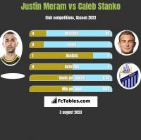 Justin Meram vs Caleb Stanko h2h player stats