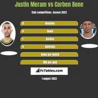 Justin Meram vs Corben Bone h2h player stats