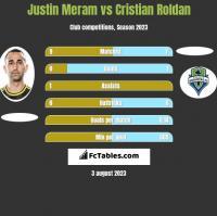 Justin Meram vs Cristian Roldan h2h player stats