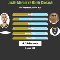 Justin Meram vs Damir Kreilach h2h player stats