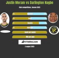 Justin Meram vs Darlington Nagbe h2h player stats