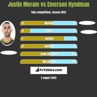 Justin Meram vs Emerson Hyndman h2h player stats