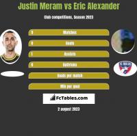 Justin Meram vs Eric Alexander h2h player stats