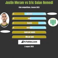 Justin Meram vs Eric Daian Remedi h2h player stats