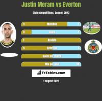 Justin Meram vs Everton h2h player stats
