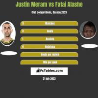 Justin Meram vs Fatai Alashe h2h player stats