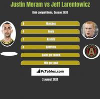 Justin Meram vs Jeff Larentowicz h2h player stats