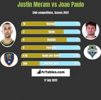 Justin Meram vs Joao Paulo h2h player stats
