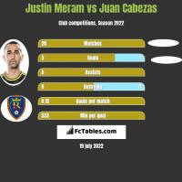 Justin Meram vs Juan Cabezas h2h player stats